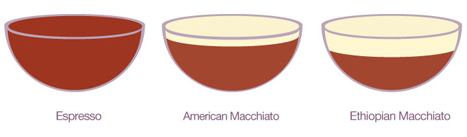 ethiopian-macchiato
